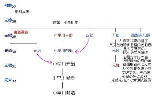 再興 小早川氏系図