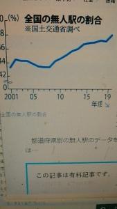 201203 無人駅