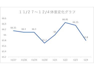 2020年11月27日~12月4日体重変化グラフ