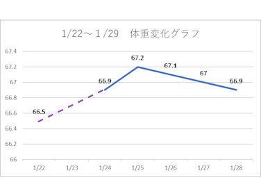 1/29  第4週目 体重変化グラフ