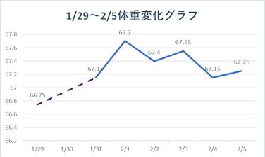 体重変化グラフ 2021 1 29-2 5