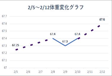 2021 2 5-12 体重変化グラフ