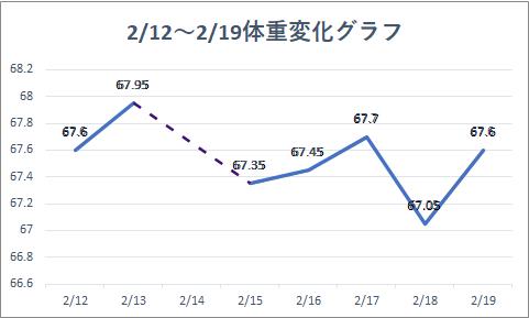 2021 2 12-19体重変化グラフ