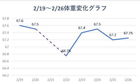 2021 2 19-26体重変化グラフ