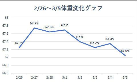 2021 2 26-3 5体重変化グラフ