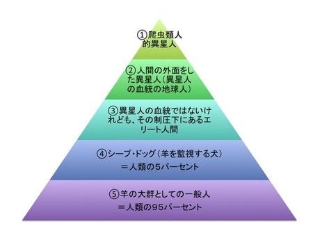 David Icke Pyramid