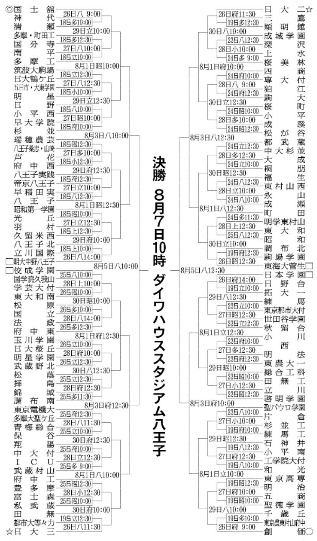 2020夏西東京