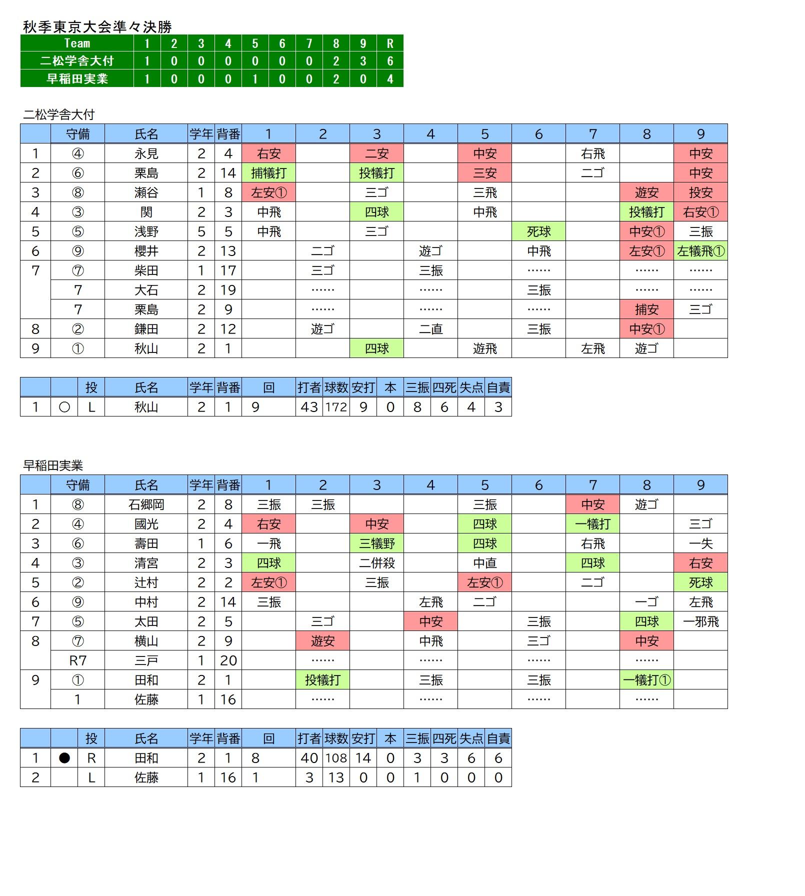 20201107二松学舎大付×早稲田実業