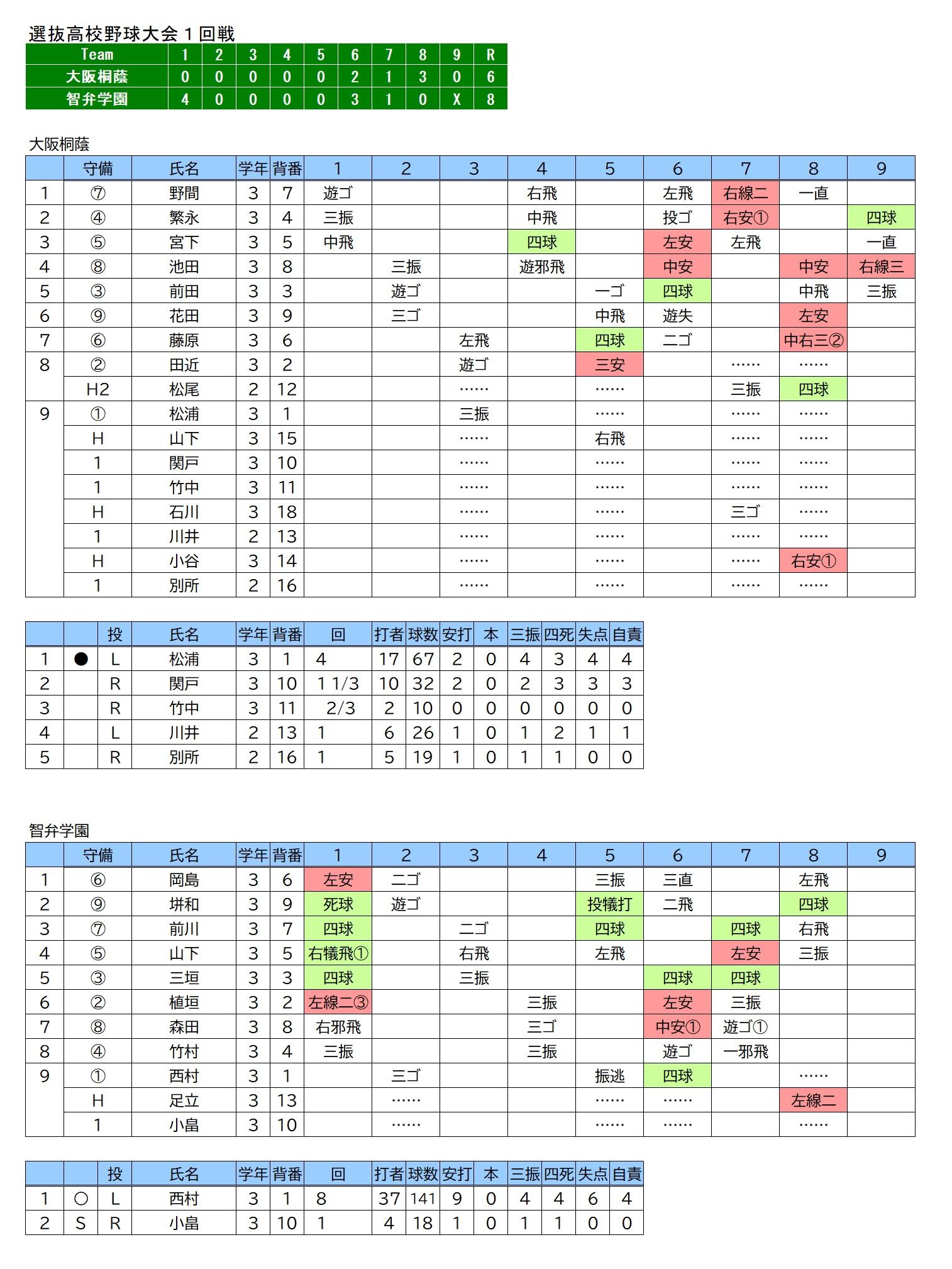 20210323大阪桐蔭×智弁学園