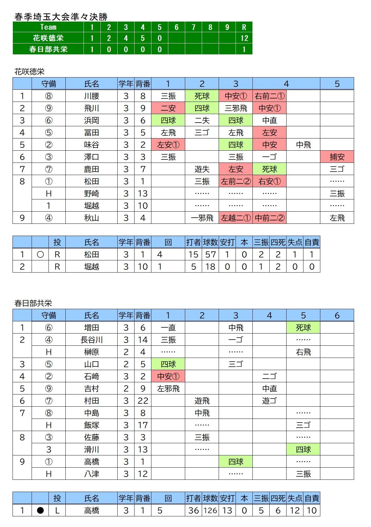 20210501花咲徳栄✕春日部共栄