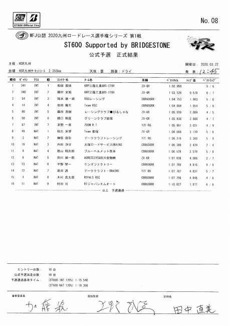 2020九州RR rd1 HSR ST600予選