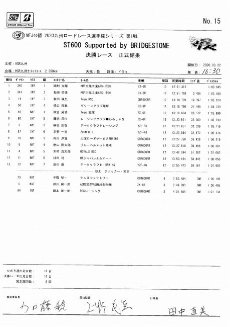 2020九州RR rd1 HSR ST600決勝