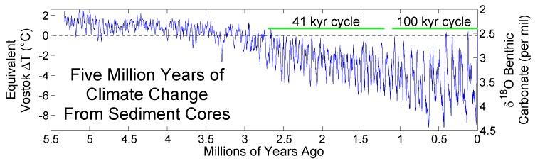 500万年環境