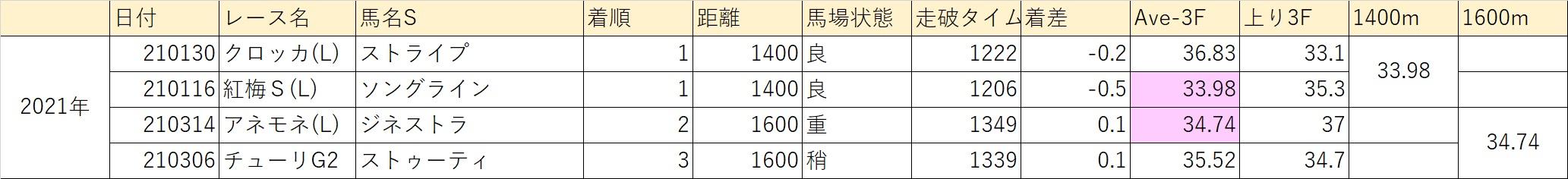 2021桜花賞13