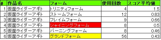 結果_アギト