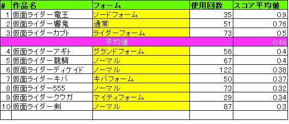 基本フォーム平均値_平成1期