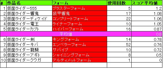 最強フォーム平均値_平成1期