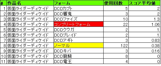 結果_ディケイド