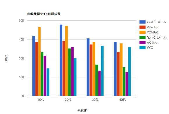 年齢層別サイト利用状況の棒グラフ