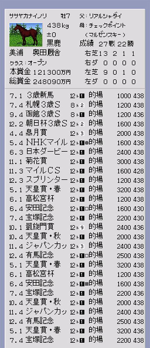 【ダービースタリオン96】再現ライスシャワー戦績