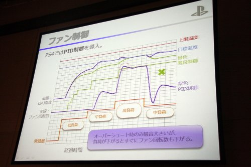 PS4騒音