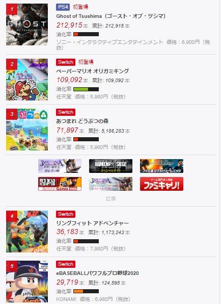 ゲーム販売本数ランキング(PS4、Switch、3DS) - ファミ通com