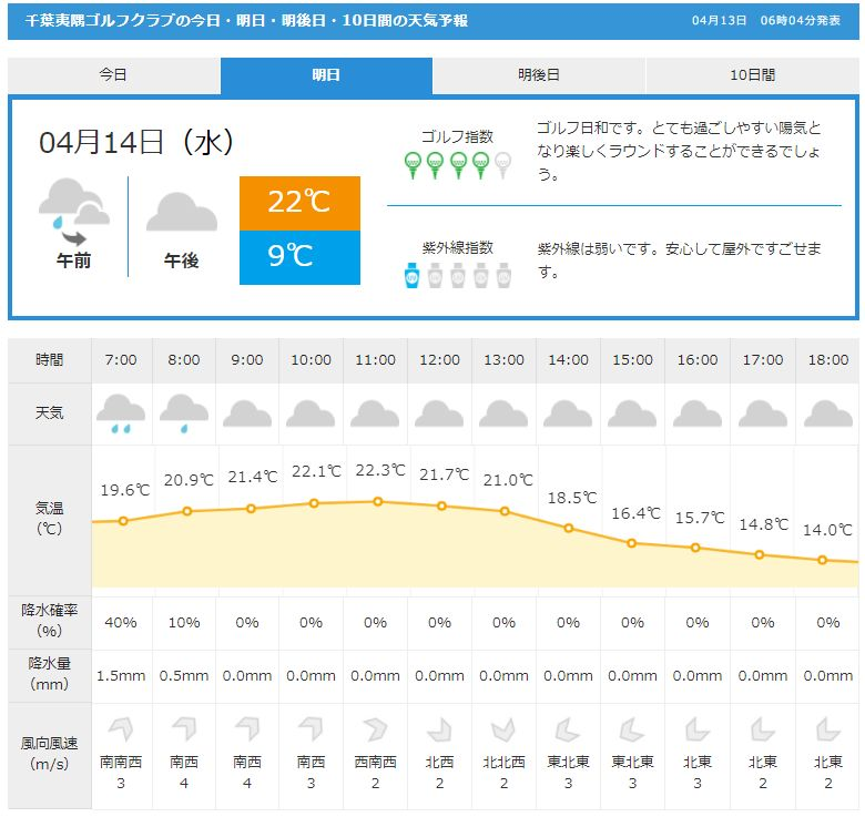 千葉夷隅天気GDO