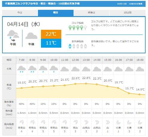 千葉夷隅天気GDO1
