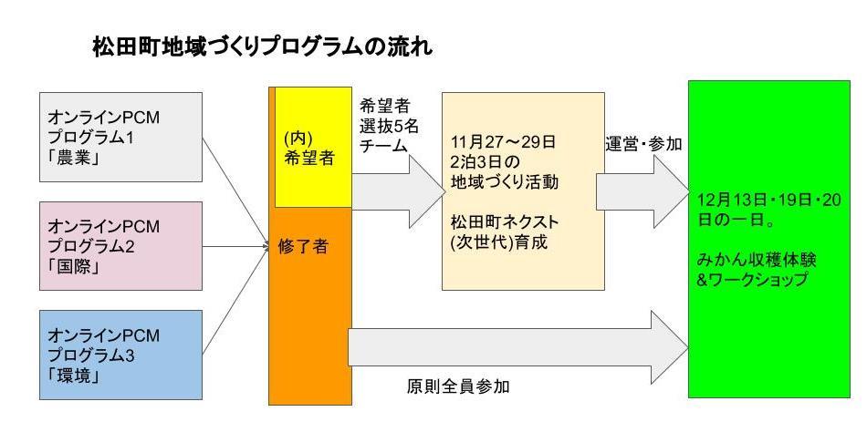 松田町プログラム01