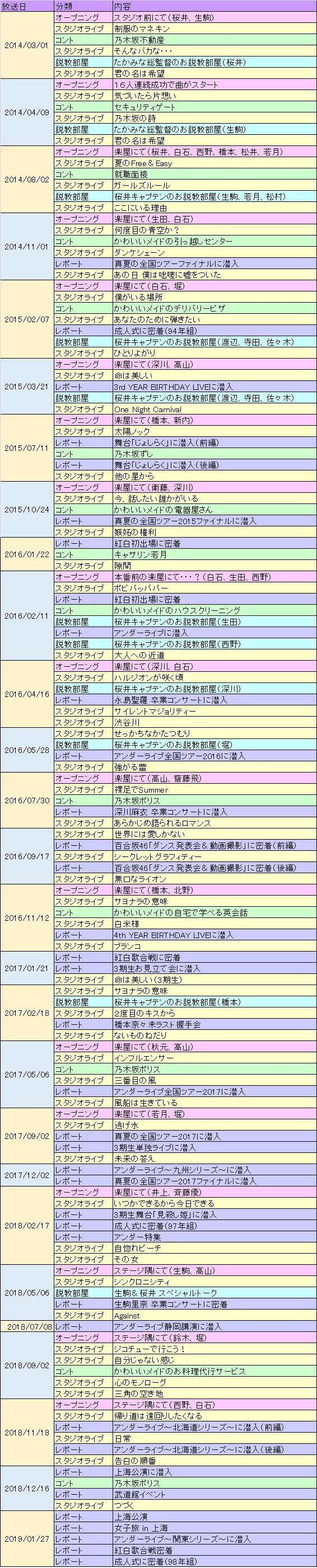 「乃木坂46SHOW!」内容一覧
