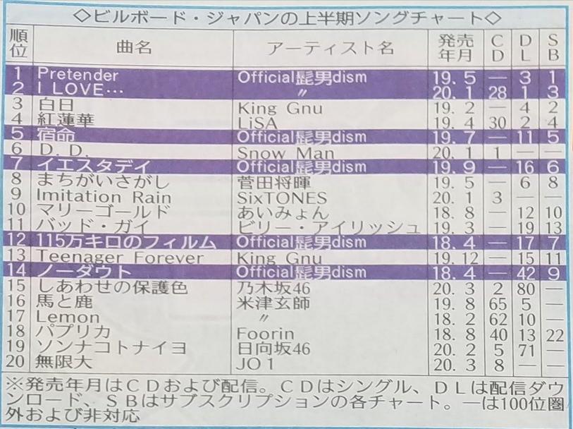 ビルボードジャパン2020年上半期ソングチャート