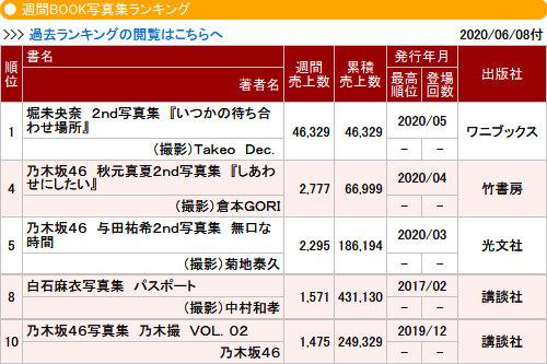 与田祐希2nd写真集『無口な時間』累計18.6万部突破で西野七瀬超え
