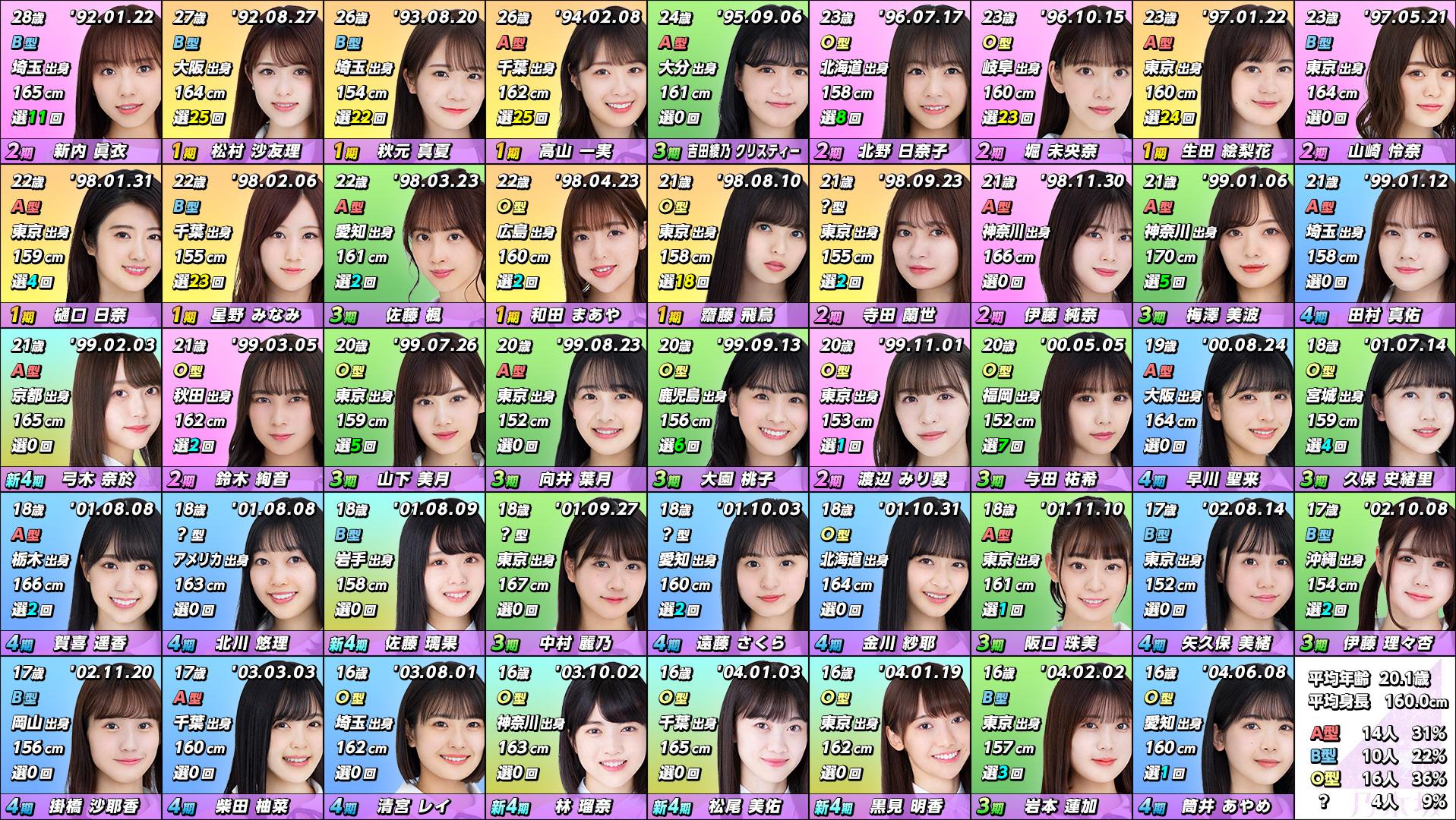 【乃木坂46】中田卒業後のメンバーを生年月日順に並べてみた