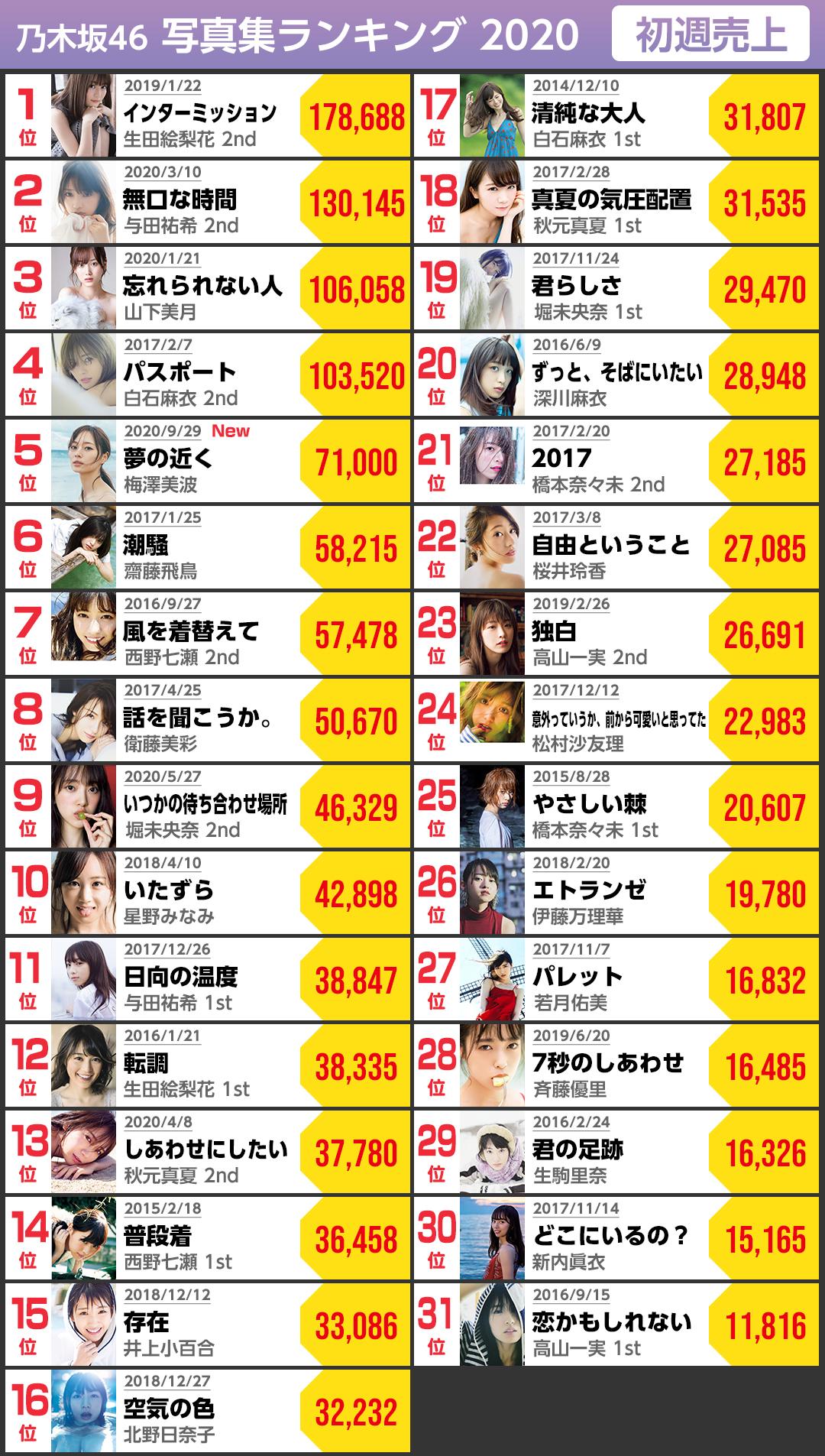 乃木坂46初週売上2020