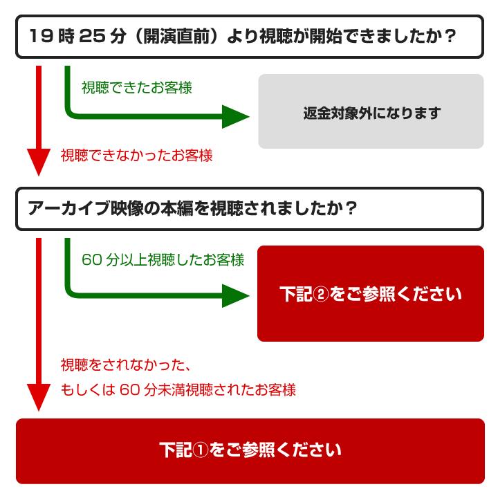 RakutenTV配信公演のご返金