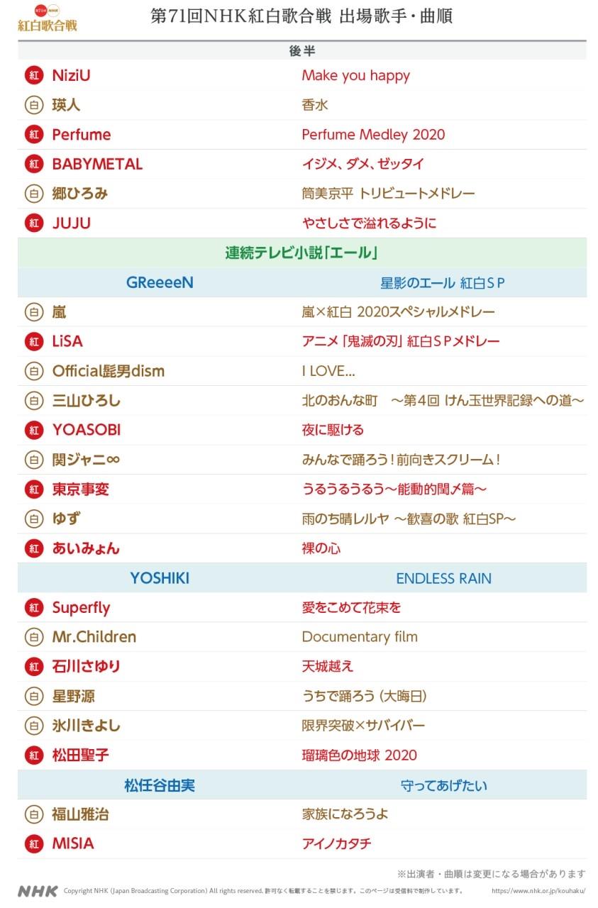 出場歌手・曲順2 第71回NHK紅白歌合