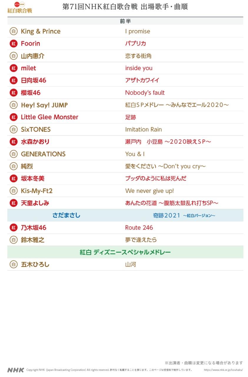 出場歌手・曲順 第71回NHK紅白歌合