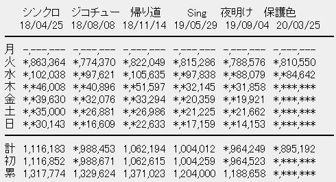 乃木坂46 25thシングル「しあわせの保護色」2日目売上
