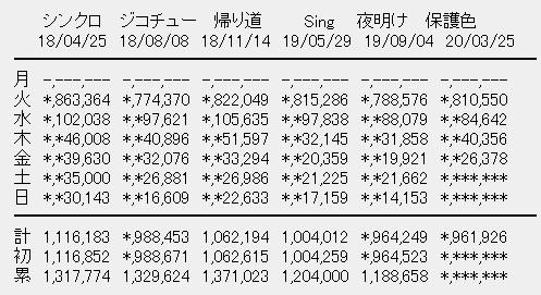 乃木坂46 25thシングル「しあわせの保護色」4日目売上