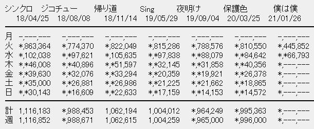 乃木坂46 26thシングル「僕は僕を好きになる」2日目売上