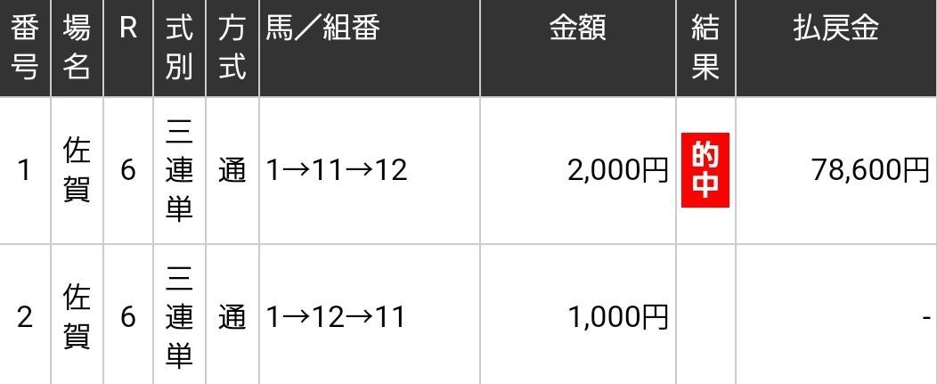 佐賀記念三連単