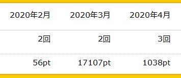 ハピタス ポイント付与 202004