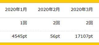 ハピタス ポイント 履歴 202003