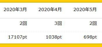 ハピタス ポイント 履歴 202005