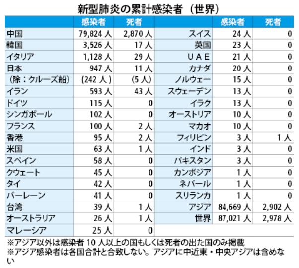 200301新型肺炎世界感染者数NNA