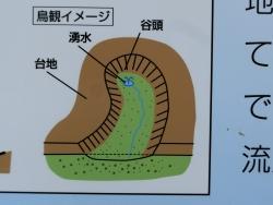 野沢 鶴ヶ久保公園 湧水説明版2 碑文谷・柿の木坂・野沢散策5