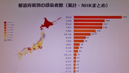 NHKサイト 都道府県別新型コロナウイルス感染者 図表