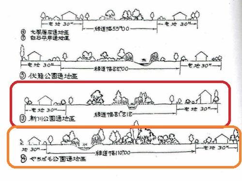「路線的風致地区開発予定断面図」 新川公園通、やちだも公園通