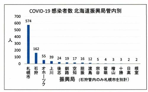 COVID-19 北海道 感染者数 振興局管内別 200511