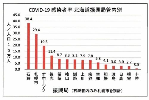 COVID-19 北海道 感染者率(人口10万人当たり) 振興局管内別 200511